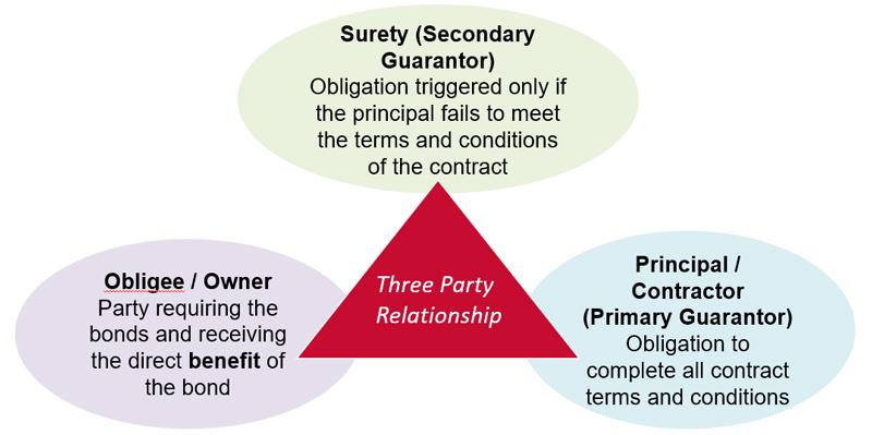 Surety Bond Diagram Construction Bonds